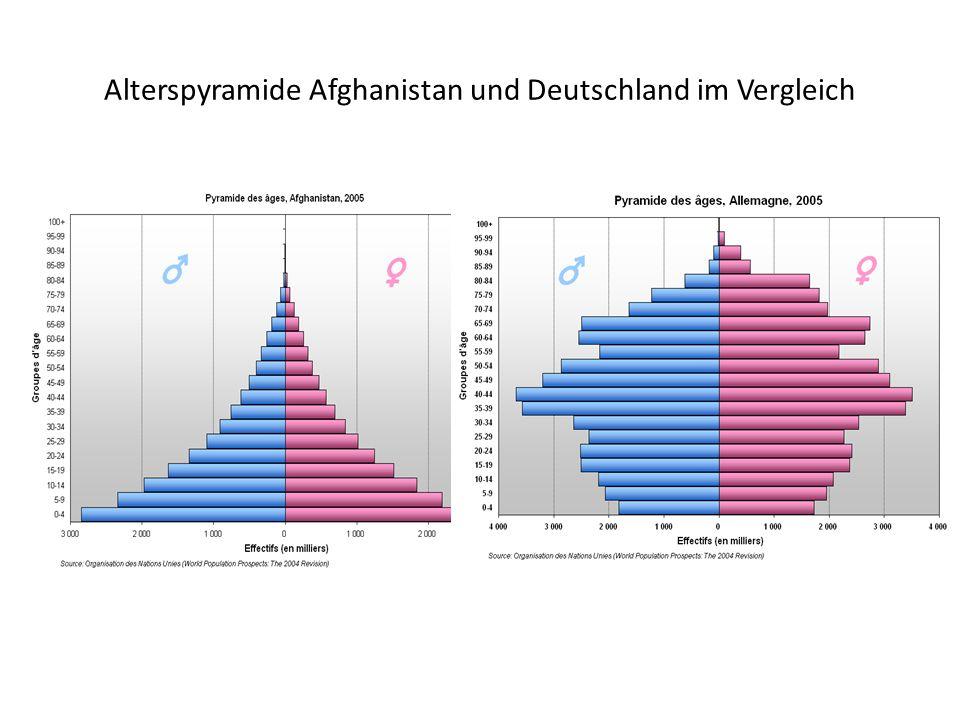 Alterspyramide Afghanistan und Deutschland im Vergleich
