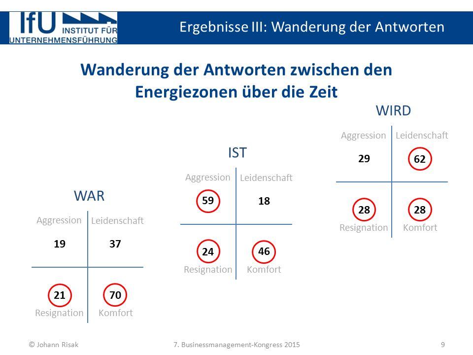 Ergebnisse III: Wanderung der Antworten 9 © Johann Risak7. Businessmanagement-Kongress 2015 Wanderung der Antworten zwischen den Energiezonen über die