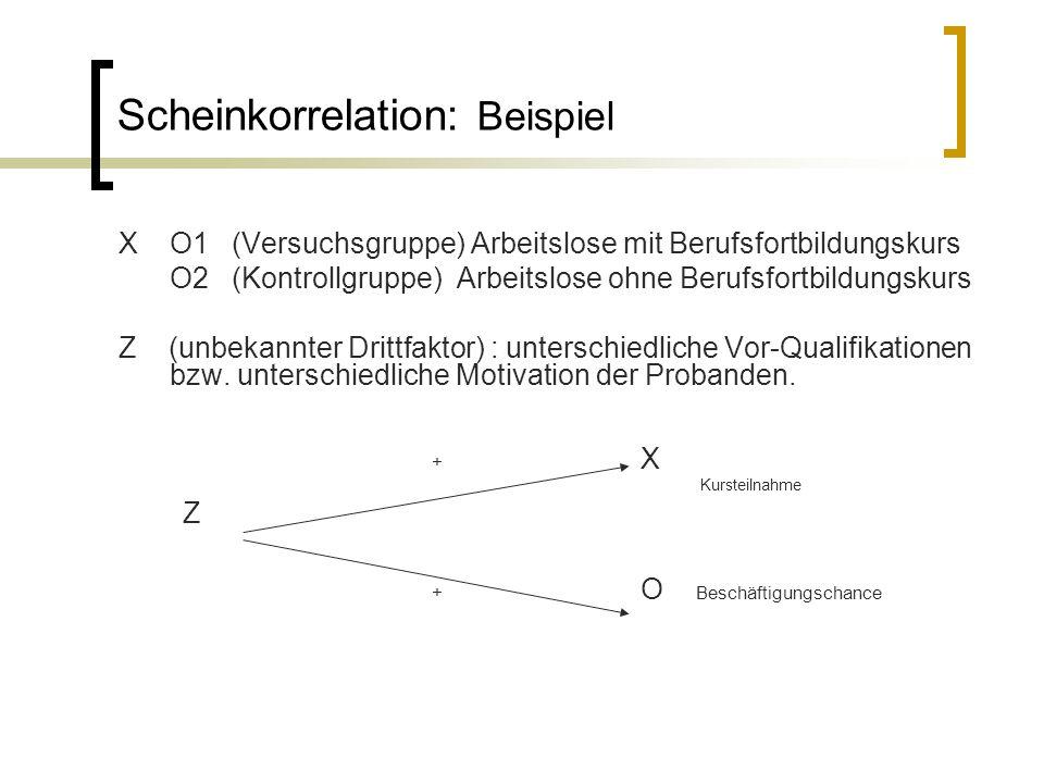 Scheinkorrelation: Beispiel XO1 (Versuchsgruppe) Arbeitslose mit Berufsfortbildungskurs O2 (Kontrollgruppe) Arbeitslose ohne Berufsfortbildungskurs Z (unbekannter Drittfaktor) : unterschiedliche Vor-Qualifikationen bzw.