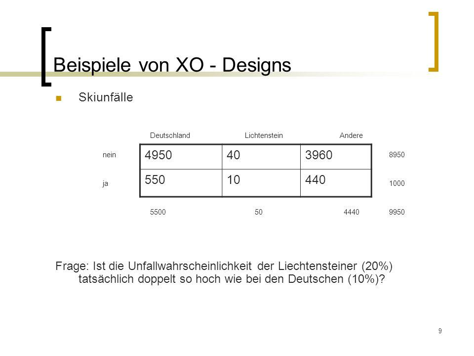 9 Beispiele von XO - Designs Skiunfälle DeutschlandLichtenstein Andere nein 8950 ja 1000 5500 50 4440 9950 Frage: Ist die Unfallwahrscheinlichkeit der Liechtensteiner (20%) tatsächlich doppelt so hoch wie bei den Deutschen (10%).