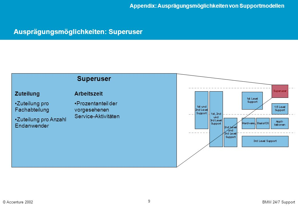 BMW 24/7 Support© Accenture 2002 9 Ausprägungsmöglichkeiten: Superuser Superuser Zuteilung Zuteilung pro Fachabteilung Zuteilung pro Anzahl Endanwende