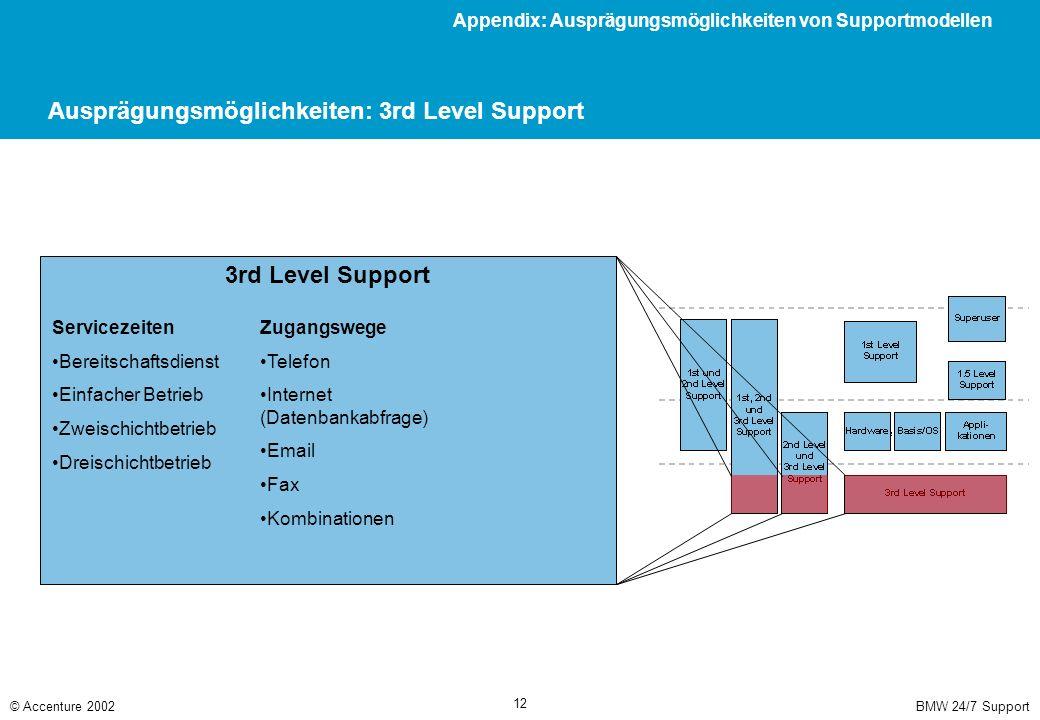 BMW 24/7 Support© Accenture 2002 12 Ausprägungsmöglichkeiten: 3rd Level Support 3rd Level Support Servicezeiten Bereitschaftsdienst Einfacher Betrieb