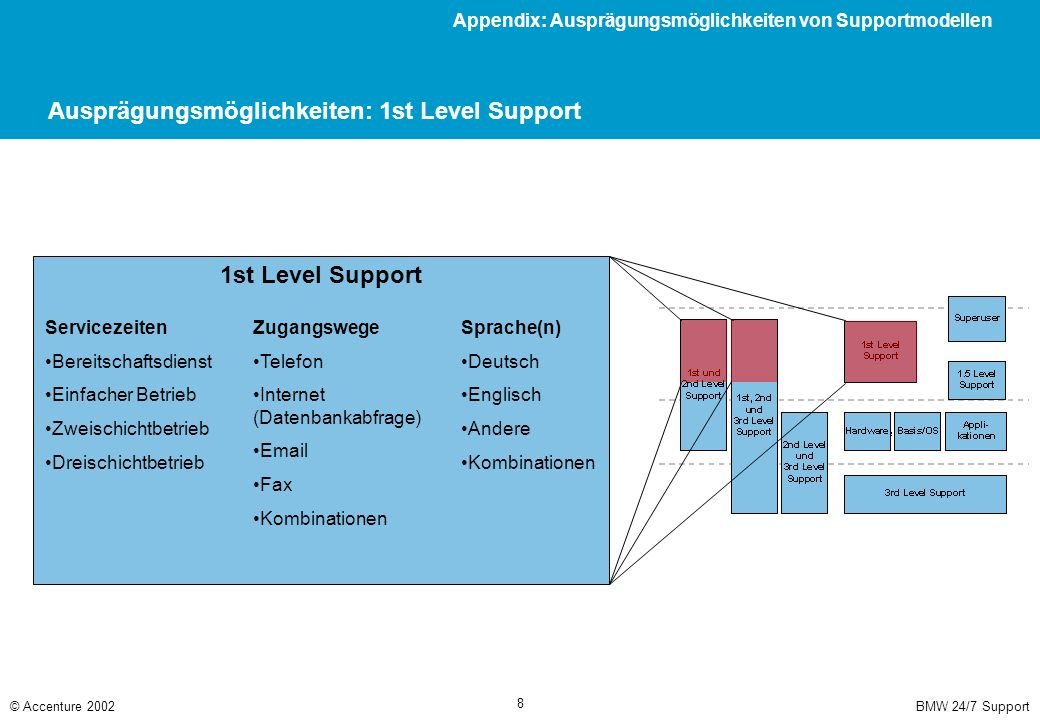 BMW 24/7 Support© Accenture 2002 8 Ausprägungsmöglichkeiten: 1st Level Support 1st Level Support Servicezeiten Bereitschaftsdienst Einfacher Betrieb Z