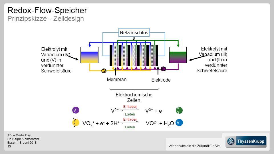 TIS – Media Day Dr. Ralph Kleinschmidt Essen, 15. Juni 2015 13 Wir entwickeln die Zukunft für Sie. Redox-Flow-Speicher Prinzipskizze - Zelldesign VO 2
