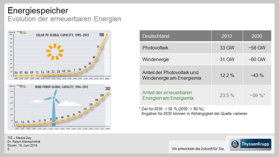 TIS – Media Day Dr. Ralph Kleinschmidt Essen, 15. Juni 2015 5 Wir entwickeln die Zukunft für Sie. Deutschland20122030 Photovoltaik33 GW~58 GW Windener
