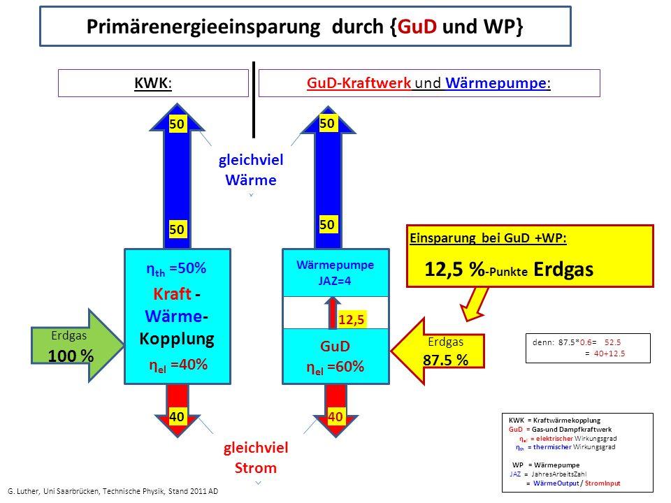 Einsparung bei GuD +WP: 12,5 % -Punkte Erdgas GuD η el =60% Wärmepumpe JAZ=4 40 12,5 50 η th =50% Kraft - Wärme- Kopplung η el =40% 50 Erdgas 100 % Erdgas 87.5 % gleichviel Wärme gleichviel Strom Primärenergieeinsparung durch {GuD und WP} G.