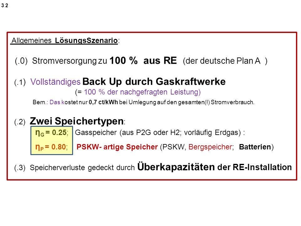 3.23.2 Allgemeines LösungsSzenario: (.0) Stromversorgung zu 100 % aus RE (der deutsche Plan A ) (.1 ) Vollständiges Back Up durch Gaskraftwerke (= 100 % der nachgefragten Leistung) Bem.: Das kostet nur 0,7 ct/kWh bei Umlegung auf den gesamten(!) Stromverbrauch.
