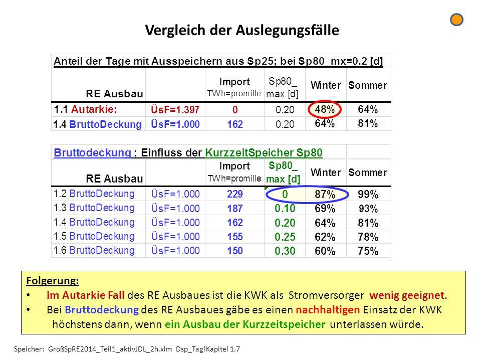 Vergleich der Auslegungsfälle Speicher: GroßSpRE2014_Teil1_aktivJDL_2h.xlm Dsp_Tag!Kapitel 1.7 Folgerung: Im Autarkie Fall des RE Ausbaues ist die KWK als Stromversorger wenig geeignet.