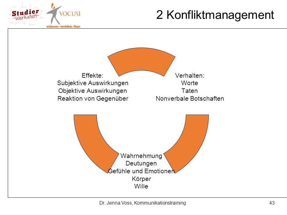 43Dr. Jenna Voss, Kommunikationstraining 2 Konfliktmanagement Verhalten: Worte Taten Nonverbale Botschaften Wahrnehmung Deutungen Gefühle und Emotione