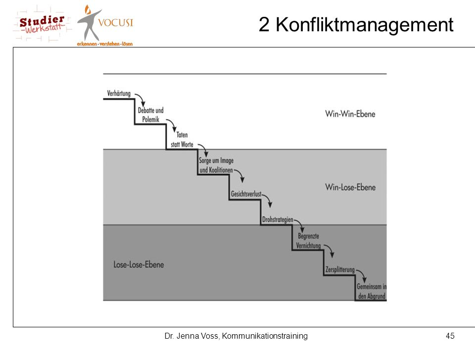 45Dr. Jenna Voss, Kommunikationstraining 2 Konfliktmanagement