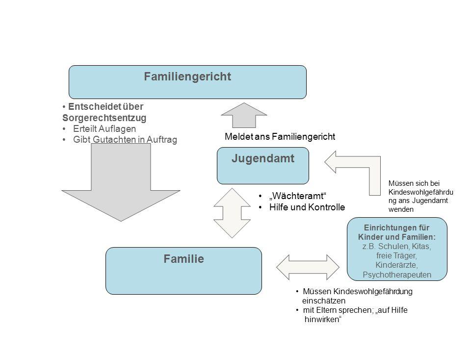 """Familiengericht Jugendamt Familie """"Wächteramt"""" Hilfe und Kontrolle Meldet ans Familiengericht Einrichtungen für Kinder und Familien: z.B. Schulen, Kit"""