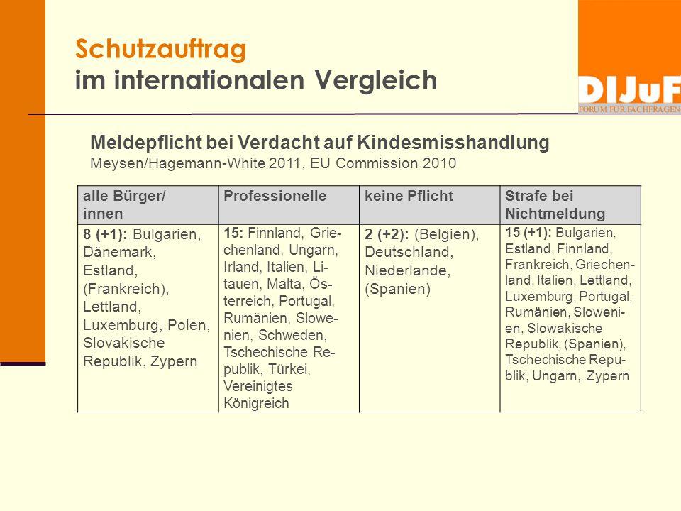 Schutzauftrag im internationalen Vergleich Meldepflicht bei Verdacht auf Kindesmisshandlung Meysen/Hagemann-White 2011, EU Commission 2010 alle Bürger