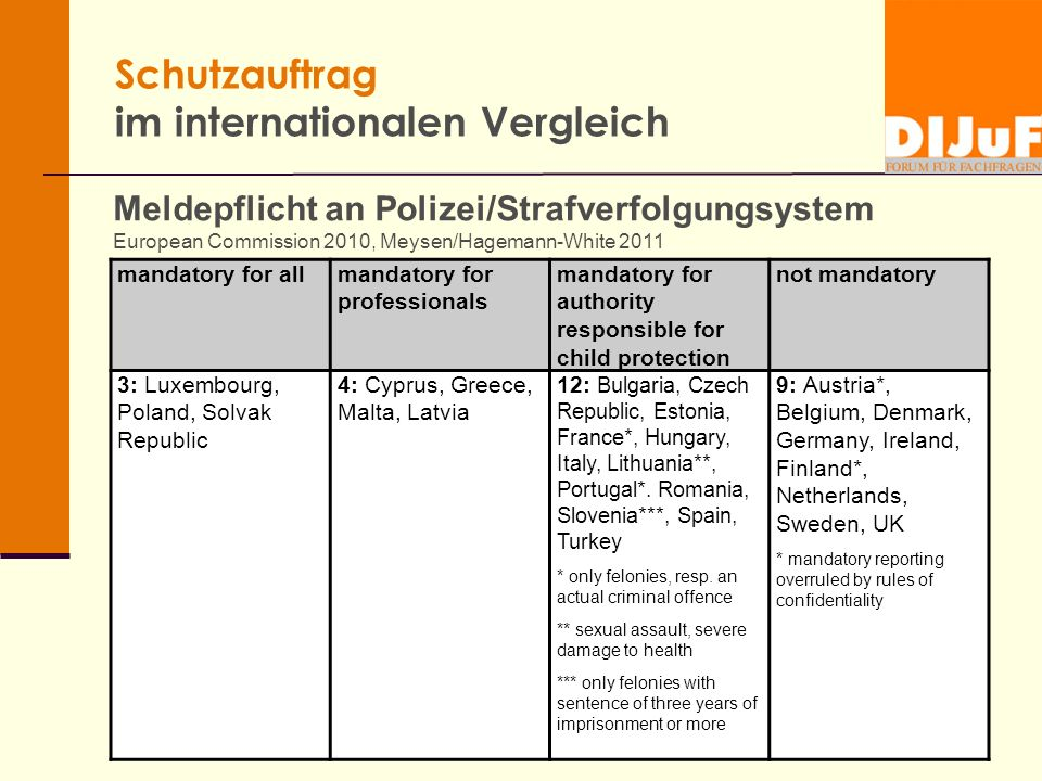 Schutzauftrag im internationalen Vergleich Meldepflicht an Polizei/Strafverfolgungsystem European Commission 2010, Meysen/Hagemann-White 2011 mandatory for allmandatory for professionals mandatory for authority responsible for child protection not mandatory 3: Luxembourg, Poland, Solvak Republic 4: Cyprus, Greece, Malta, Latvia 12: Bulgaria, Czech Republic, Estonia, France*, Hungary, Italy, Lithuania**, Portugal*.
