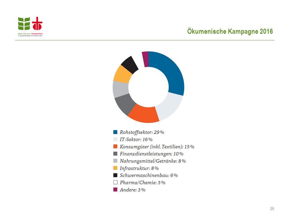 Ökumenische Kampagne 2016 26