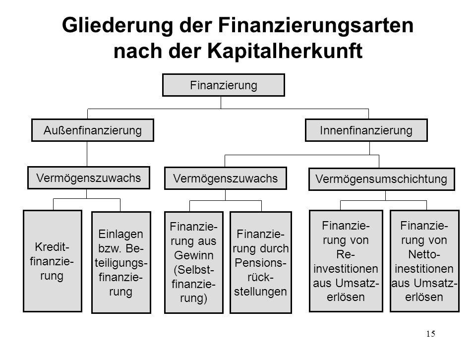 15 Gliederung der Finanzierungsarten nach der Kapitalherkunft Finanzierung InnenfinanzierungAußenfinanzierung Vermögenszuwachs Vermögensumschichtung K
