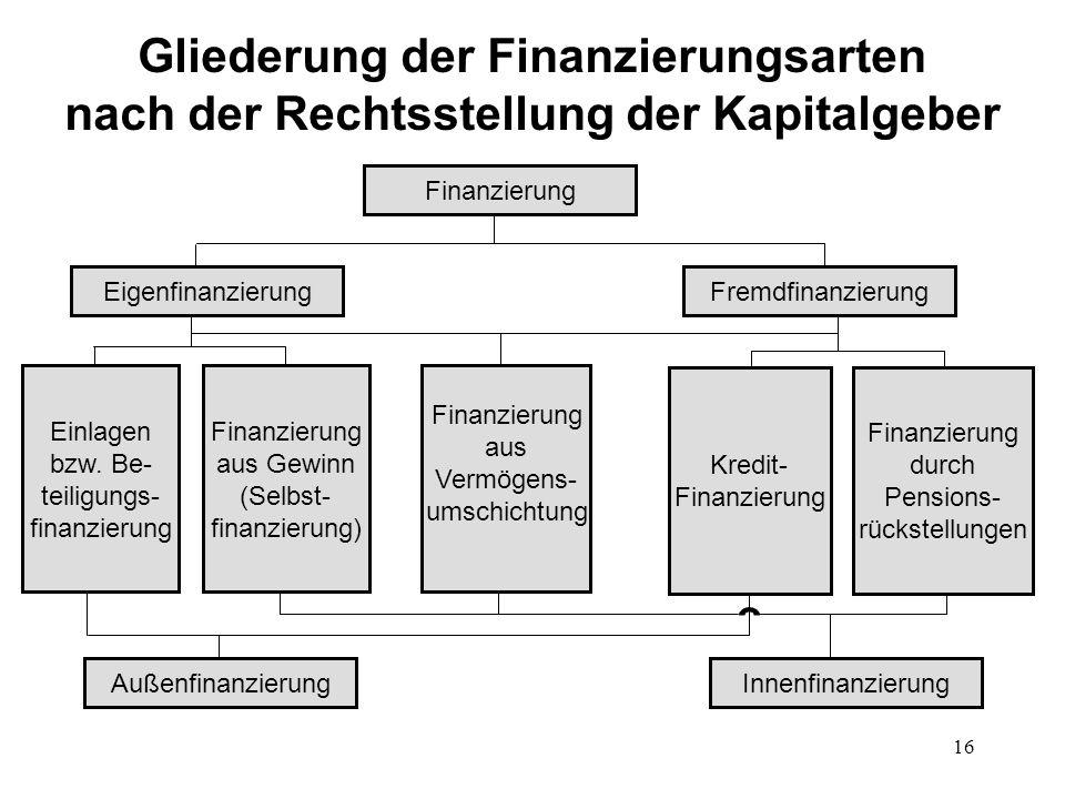 16 Gliederung der Finanzierungsarten nach der Rechtsstellung der Kapitalgeber Finanzierung FremdfinanzierungEigenfinanzierung AußenfinanzierungInnenfi