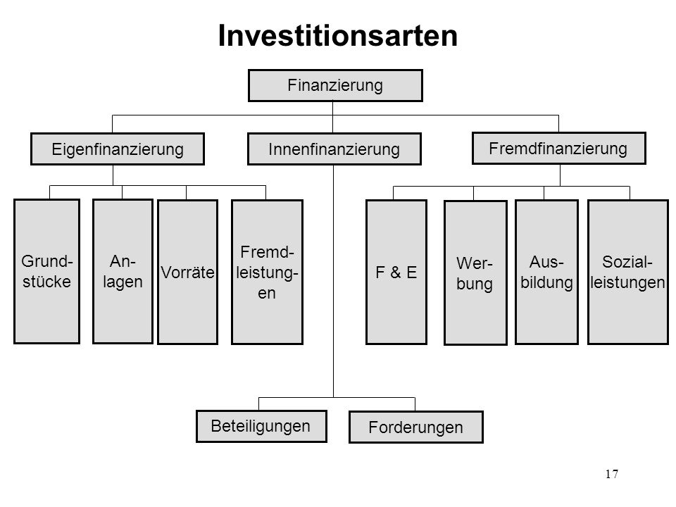 17 Investitionsarten Finanzierung Fremdfinanzierung Eigenfinanzierung Beteiligungen Innenfinanzierung An- lagen F & E Aus- bildung Sozial- leistungen