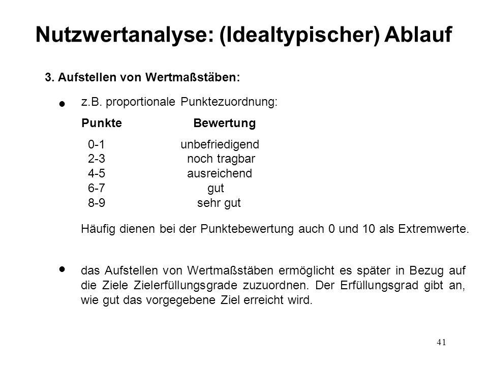 41 Nutzwertanalyse: (Idealtypischer) Ablauf 3. Aufstellen von Wertmaßstäben: l l z.B. proportionale Punktezuordnung: Punkte Bewertung 0-1 unbefriedige