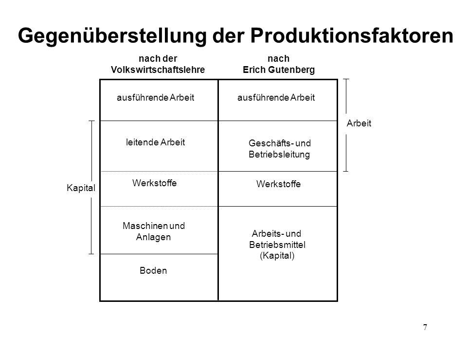 7 Gegenüberstellung der Produktionsfaktoren nach der Volkswirtschaftslehre nach Erich Gutenberg Boden ausführende Arbeit leitende Arbeit Geschäfts- un