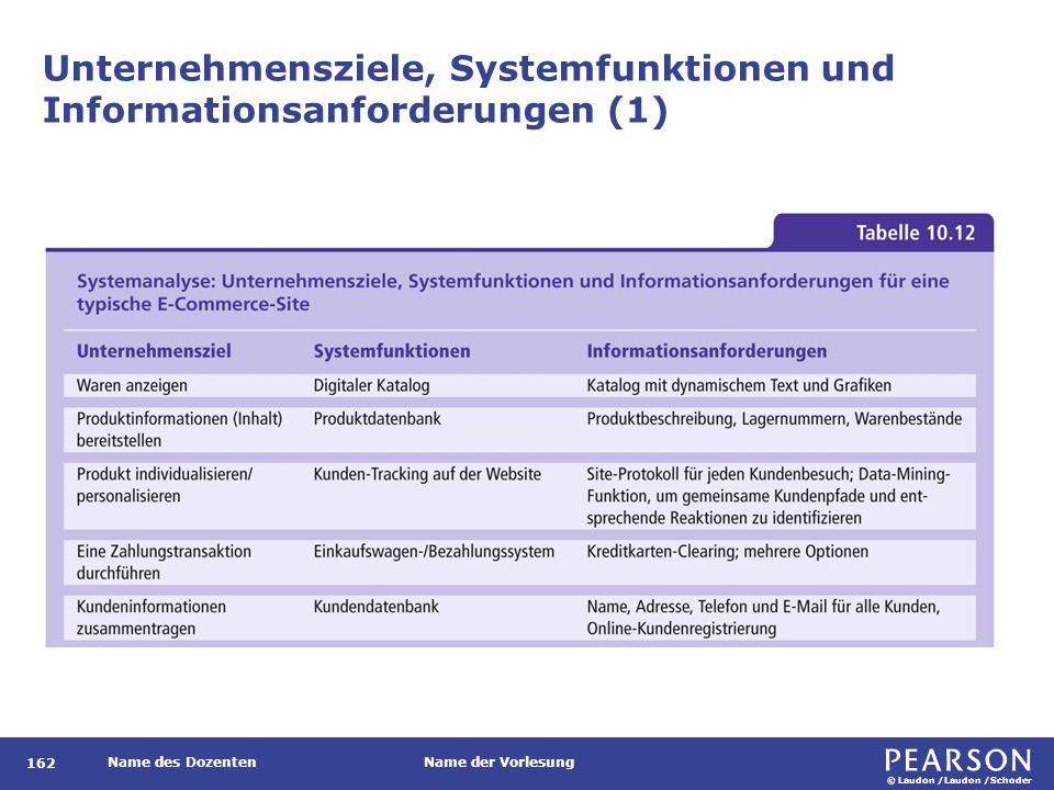 © Laudon /Laudon /Schoder Name des DozentenName der Vorlesung Unternehmensziele, Systemfunktionen und Informationsanforderungen (1) 162