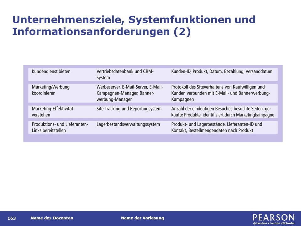 © Laudon /Laudon /Schoder Name des DozentenName der Vorlesung Unternehmensziele, Systemfunktionen und Informationsanforderungen (2) 163