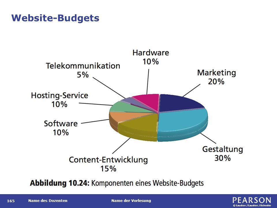 © Laudon /Laudon /Schoder Name des DozentenName der Vorlesung Website-Budgets 165