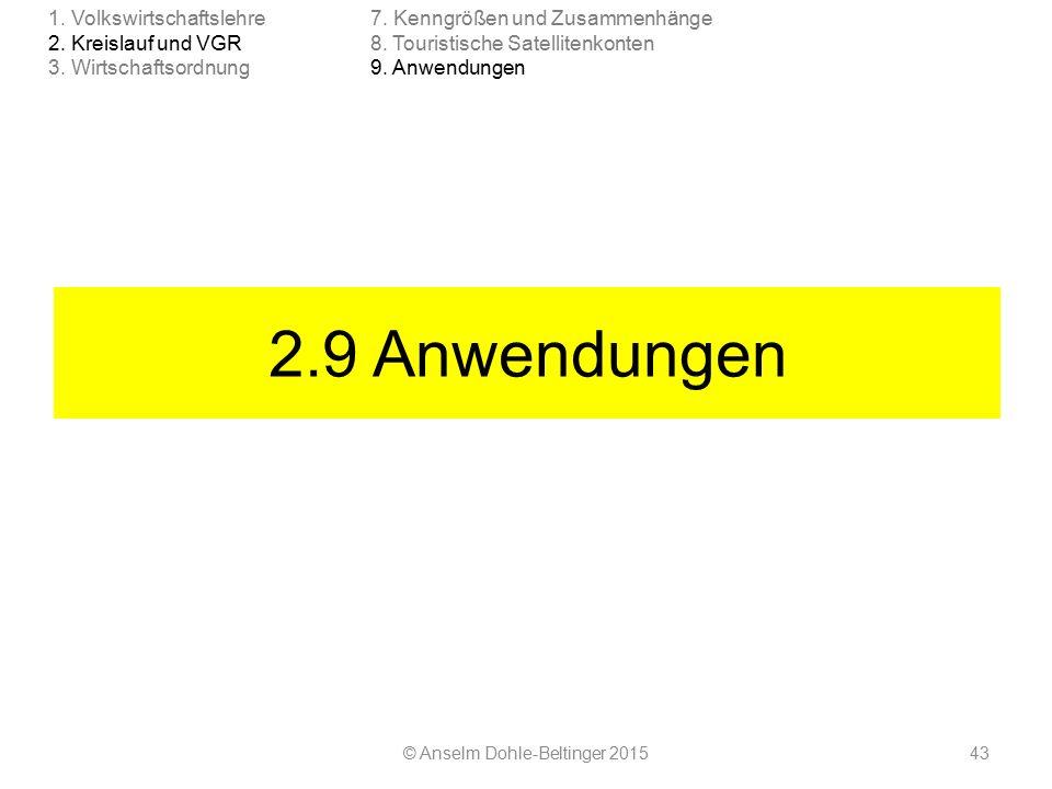 2.9 Anwendungen © Anselm Dohle-Beltinger 201543 7. Kenngrößen und Zusammenhänge 8. Touristische Satellitenkonten 9. Anwendungen 1. Volkswirtschaftsleh