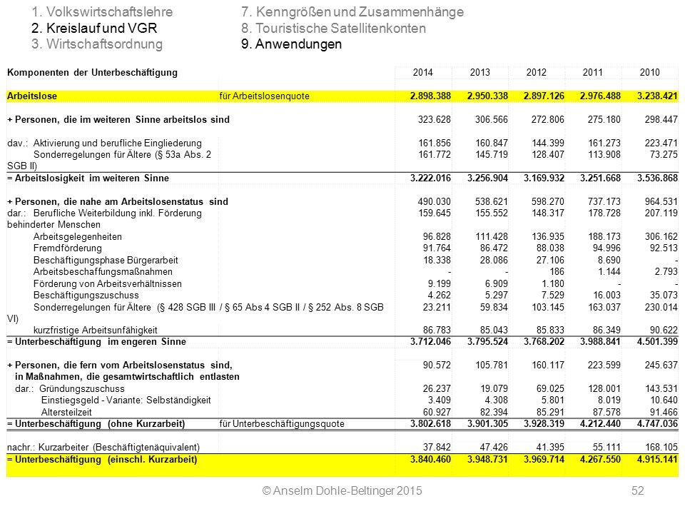 © Anselm Dohle-Beltinger 201552 Komponenten der Unterbeschäftigung 20142013201220112010 Arbeitslosefür Arbeitslosenquote2.898.3882.950.3382.897.1262.9