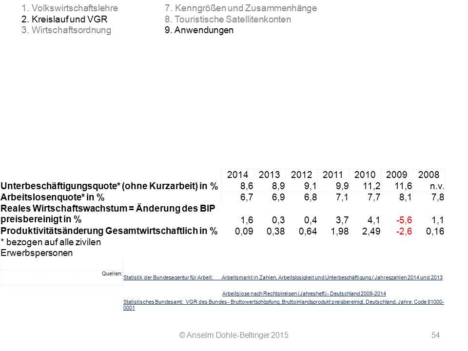 2014201320122011201020092008 Unterbeschäftigungsquote* (ohne Kurzarbeit) in %8,68,99,19,911,211,6n.v. Arbeitslosenquote* in % 6,76,96,87,17,78,1 7,8 R