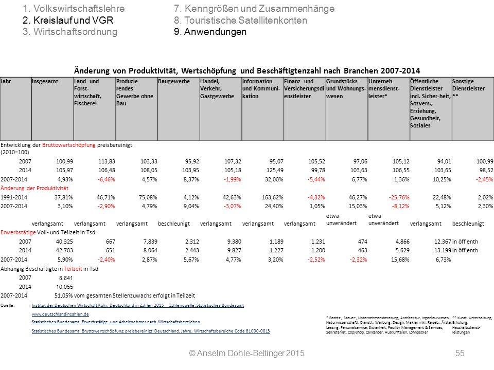 © Anselm Dohle-Beltinger 201555 Änderung von Produktivität, Wertschöpfung und Beschäftigtenzahl nach Branchen 2007-2014 JahrInsgesamtLand- und Forst-
