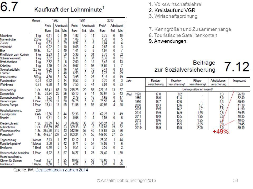 © Anselm Dohle-Beltinger 201558 Quelle: IW: Deutschland in Zahlen 2014Deutschland in Zahlen 2014 +49% 7. Kenngrößen und Zusammenhänge 8. Touristische