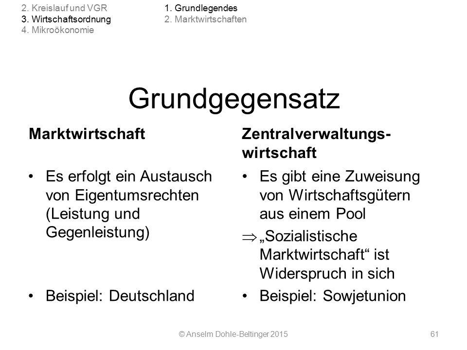 Grundgegensatz Marktwirtschaft Es erfolgt ein Austausch von Eigentumsrechten (Leistung und Gegenleistung) Beispiel: Deutschland Zentralverwaltungs- wi