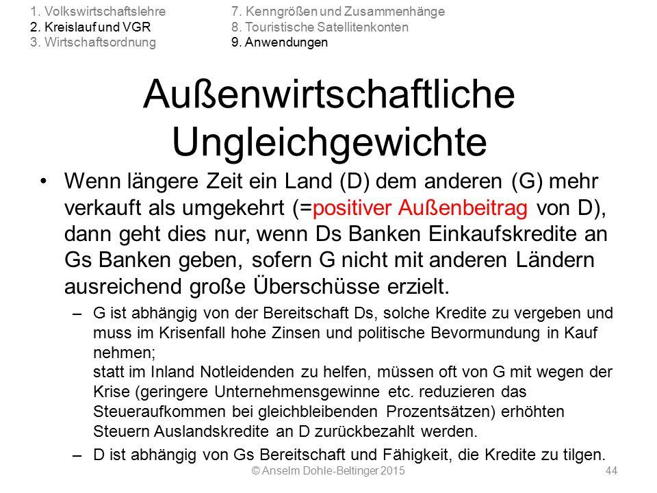 4.3 Zinsen/Wertpapiere Inflation / Deflation © Anselm Dohle-Beltinger 201585