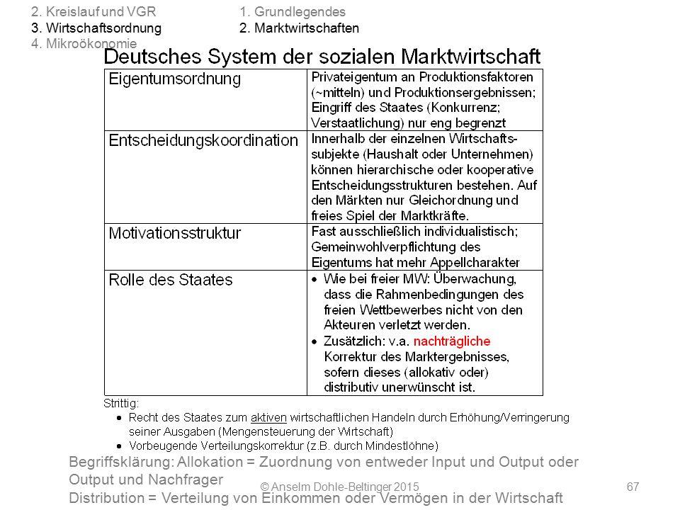 © Anselm Dohle-Beltinger 201567 Begriffsklärung: Allokation = Zuordnung von entweder Input und Output oder Output und Nachfrager Distribution = Verteilung von Einkommen oder Vermögen in der Wirtschaft 1.