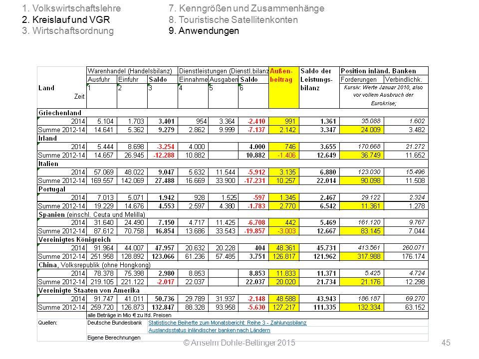 Deflationsbekämpfung Aufgabe der EZB mittels Ausweitung des Geldmengenwachstums/ der Geldmenge durch –Mehr Kredite an Geschäftsbanken –Niedrigere Zinsen für Kredite an und Guthaben von Geschäftsbanken (Leitzinsen) © Anselm Dohle-Beltinger 2015106 2.