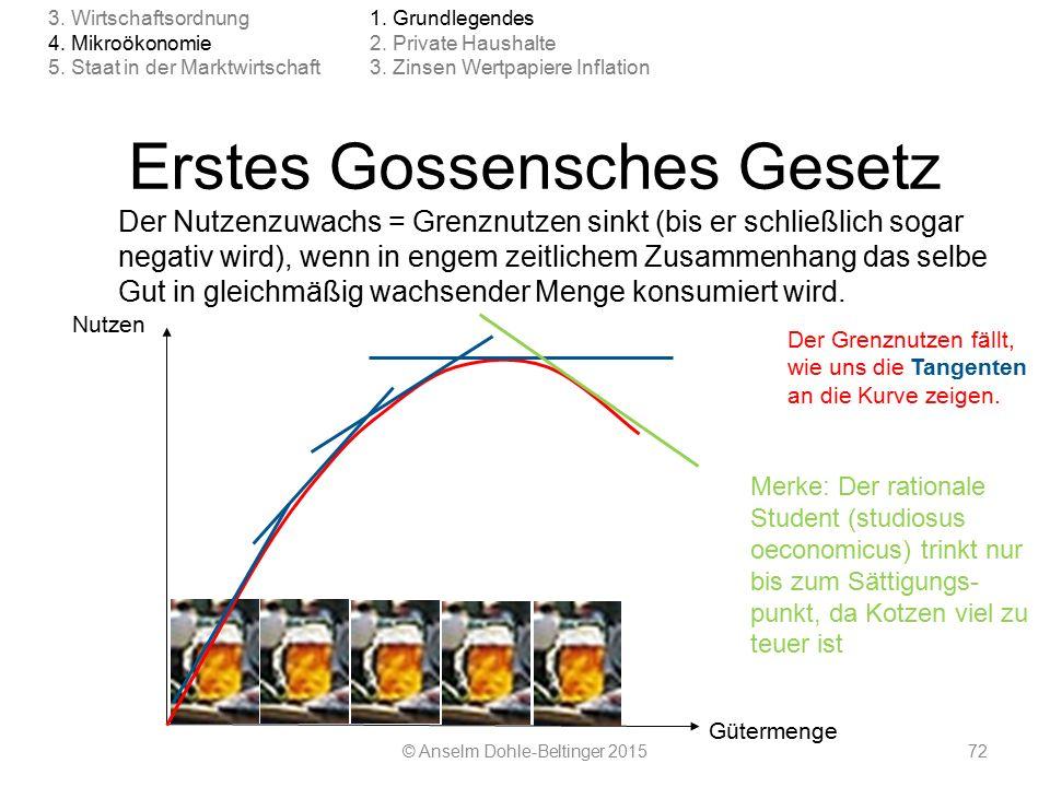 72 Erstes Gossensches Gesetz Der Nutzenzuwachs = Grenznutzen sinkt (bis er schließlich sogar negativ wird), wenn in engem zeitlichem Zusammenhang das selbe Gut in gleichmäßig wachsender Menge konsumiert wird.