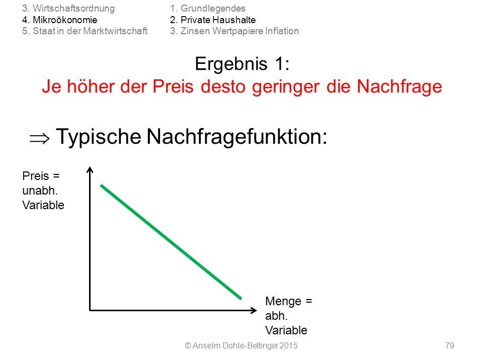 Ergebnis 1: Je höher der Preis desto geringer die Nachfrage © Anselm Dohle-Beltinger 201579 1.