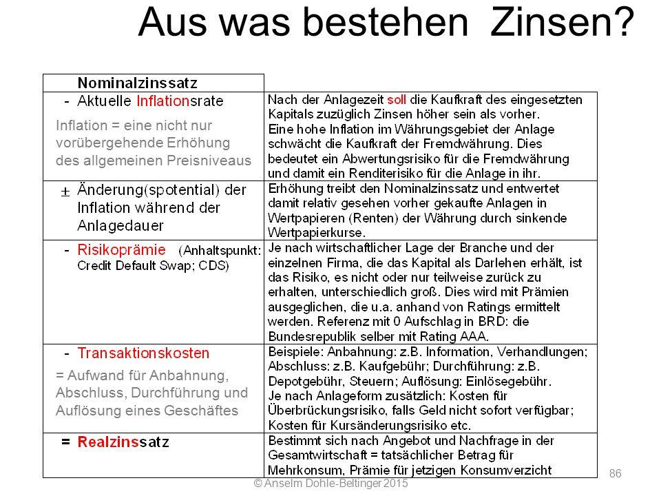 © Anselm Dohle-Beltinger 2015 86 Aus was bestehen Zinsen.