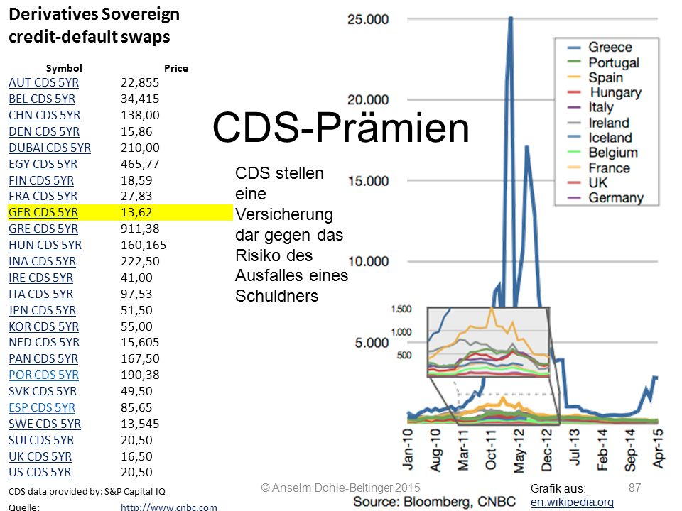CDS-Prämien © Anselm Dohle-Beltinger Derivatives Sovereign credit-default swaps SymbolPrice AUT CDS 5YR22,855 BEL CDS 5YR34,415 CHN CDS 5YR138,00 DEN CDS 5YR15,86 DUBAI CDS 5YR210,00 EGY CDS 5YR465,77 FIN CDS 5YR18,59 FRA CDS 5YR27,83 GER CDS 5YR13,62 GRE CDS 5YR911,38 HUN CDS 5YR160,165 INA CDS 5YR222,50 IRE CDS 5YR41,00 ITA CDS 5YR97,53 JPN CDS 5YR51,50 KOR CDS 5YR55,00 NED CDS 5YR15,605 PAN CDS 5YR167,50 POR CDS 5YR190,38 SVK CDS 5YR49,50 ESP CDS 5YR85,65 SWE CDS 5YR13,545 SUI CDS 5YR20,50 UK CDS 5YR16,50 US CDS 5YR20,50 CDS data provided by: S&P Capital IQ Quelle:   Stand der Abfrage: ; 09:20 MEZ CDS stellen eine Versicherung dar gegen das Risiko des Ausfalles eines Schuldners Grafik aus: en.wikipedia.org en.wikipedia.org