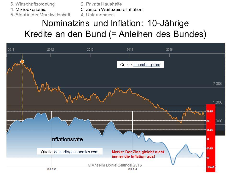 2014 / 2015 Nominalzins und Inflation: 10-Jährige Kredite an den Bund (= Anleihen des Bundes) © Anselm Dohle-Beltinger 201590 Quelle: bloomberg.combloomberg.com Inflationsrate Quelle: de.tradingeconomics.comde.tradingeconomics.com 2.