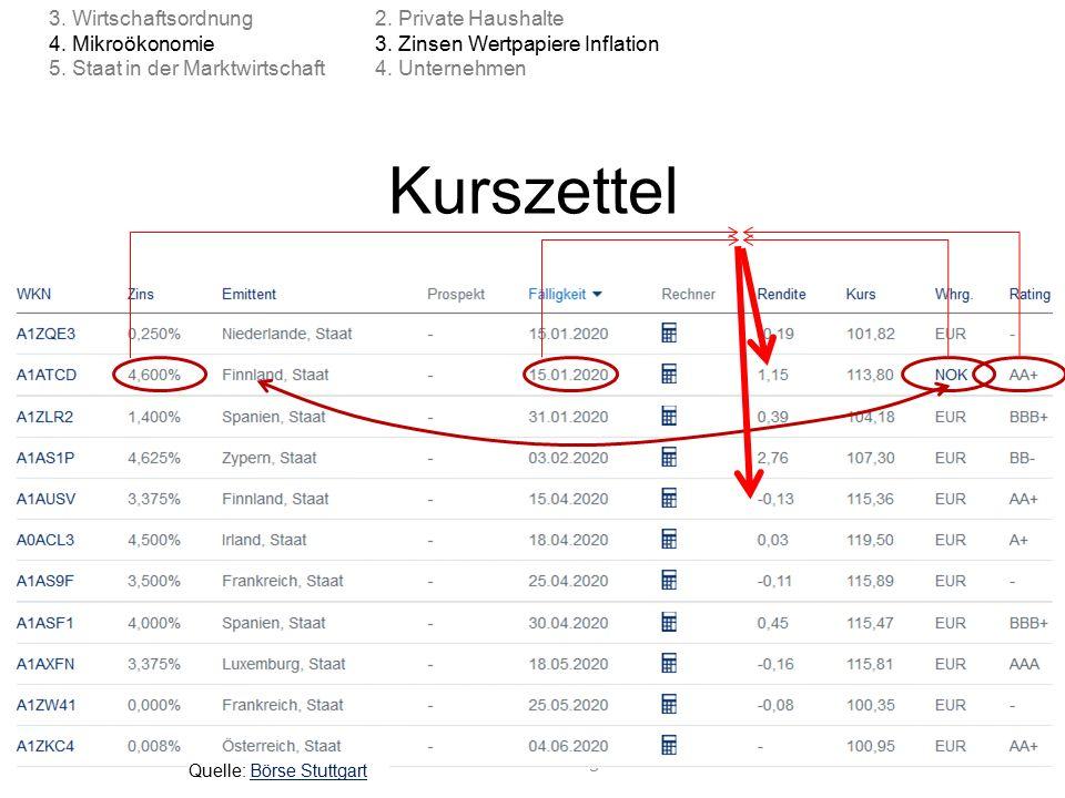 Kurszettel © Anselm Dohle-Beltinger 201591 2. Private Haushalte 3. Zinsen Wertpapiere Inflation 4. Unternehmen 3. Wirtschaftsordnung 4. Mikroökonomie
