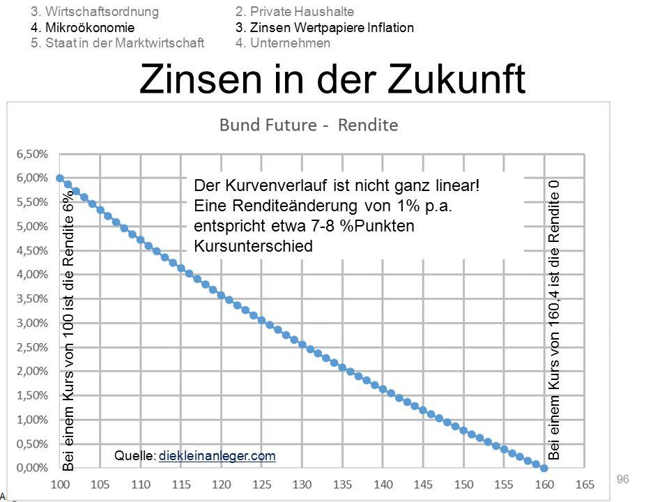 Zinsen in der Zukunft © Anselm Dohle-Beltinger 201596 2. Private Haushalte 3. Zinsen Wertpapiere Inflation 4. Unternehmen 3. Wirtschaftsordnung 4. Mik