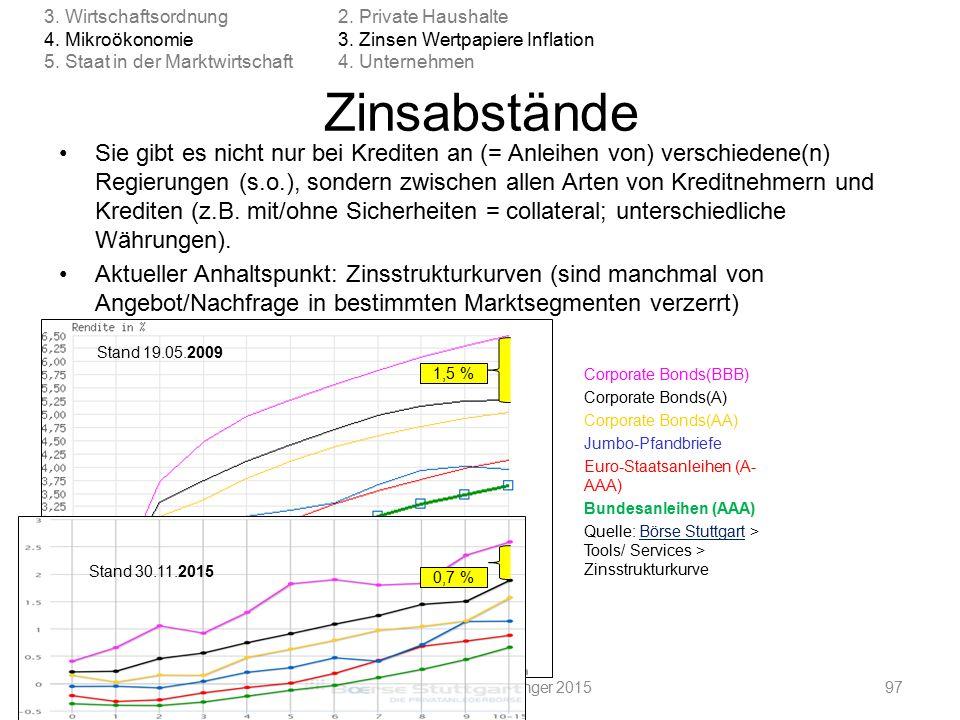 Corporate Bonds(BBB) Corporate Bonds(A) Corporate Bonds(AA) Jumbo-Pfandbriefe Euro-Staatsanleihen (A- AAA) Bundesanleihen (AAA) Quelle: Börse Stuttgart > Tools/ Services > ZinsstrukturkurveBörse Stuttgart 1,5 % Stand 19.05.2009 Zinsabstände Sie gibt es nicht nur bei Krediten an (= Anleihen von) verschiedene(n) Regierungen (s.o.), sondern zwischen allen Arten von Kreditnehmern und Krediten (z.B.