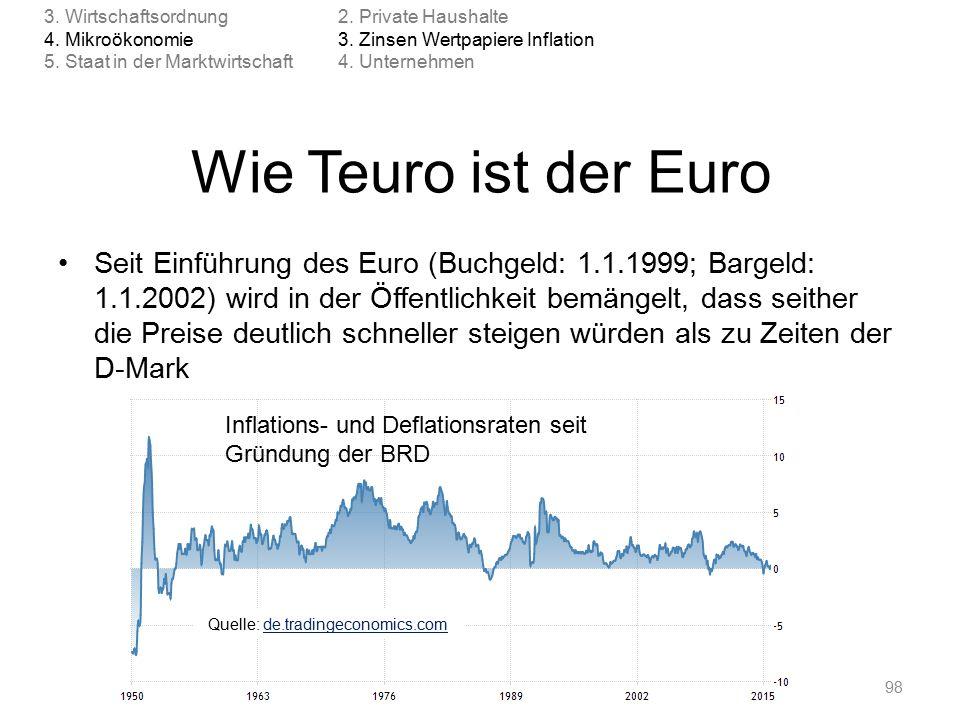 Wie Teuro ist der Euro Seit Einführung des Euro (Buchgeld: 1.1.1999; Bargeld: 1.1.2002) wird in der Öffentlichkeit bemängelt, dass seither die Preise deutlich schneller steigen würden als zu Zeiten der D-Mark © Anselm Dohle-Beltinger 201598 Inflations- und Deflationsraten seit Gründung der BRD Quelle: de.tradingeconomics.comde.tradingeconomics.com 2.