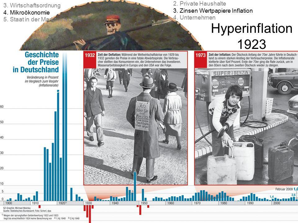 Hyperinflation 1923 101 © Anselm Dohle-Beltinger 2015 2. Private Haushalte 3. Zinsen Wertpapiere Inflation 4. Unternehmen 3. Wirtschaftsordnung 4. Mik
