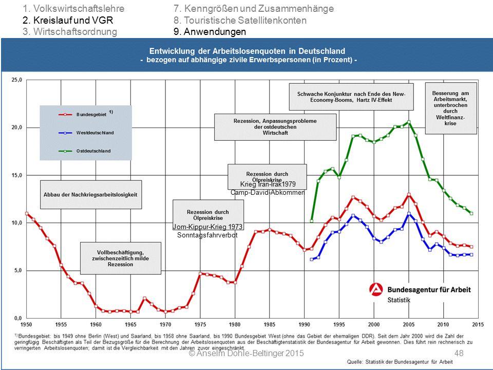 Inflation in der Eurozone Seit Einführung des Euro geht es weniger um die Inflationsrate in Deutschland als um die in der Eurozone insgesamt © Anselm Dohle-Beltinger 201599 Harmonisierter Verbraucherpreisindex (HVPI; engl.