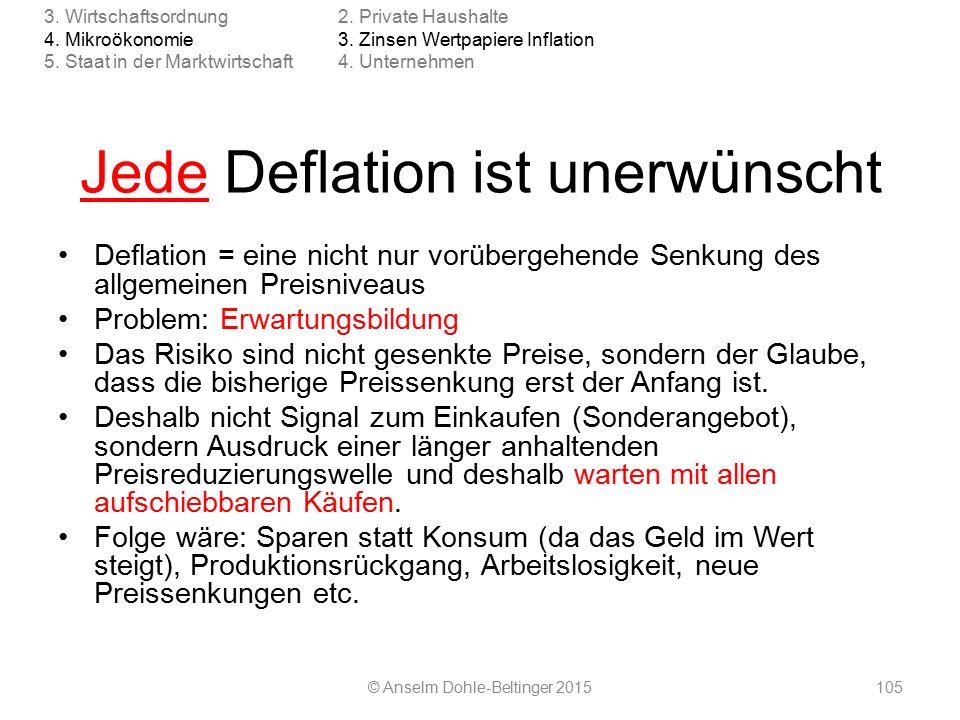 Jede Deflation ist unerwünscht Deflation = eine nicht nur vorübergehende Senkung des allgemeinen Preisniveaus Problem: Erwartungsbildung Das Risiko sind nicht gesenkte Preise, sondern der Glaube, dass die bisherige Preissenkung erst der Anfang ist.