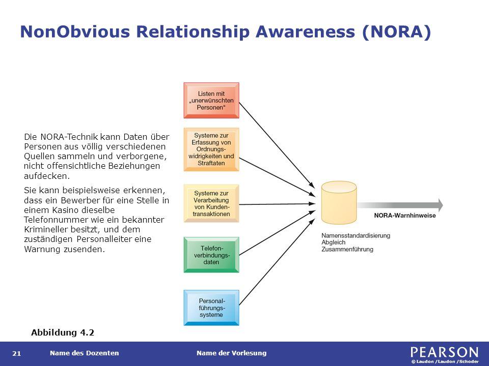© Laudon /Laudon /Schoder Name des DozentenName der Vorlesung NonObvious Relationship Awareness (NORA) 21 Die NORA-Technik kann Daten über Personen aus völlig verschiedenen Quellen sammeln und verborgene, nicht offensichtliche Beziehungen aufdecken.