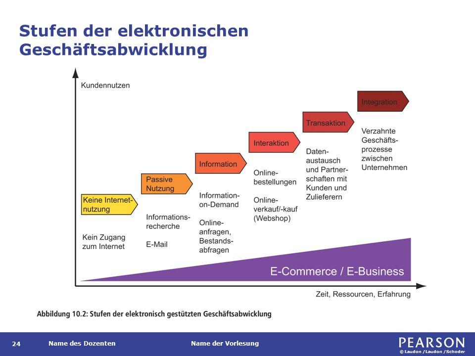 © Laudon /Laudon /Schoder Name des DozentenName der Vorlesung Stufen der elektronischen Geschäftsabwicklung 24