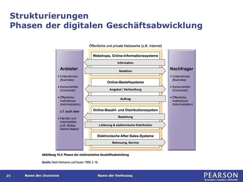 © Laudon /Laudon /Schoder Name des DozentenName der Vorlesung Strukturierungen Phasen der digitalen Geschäftsabwicklung 25